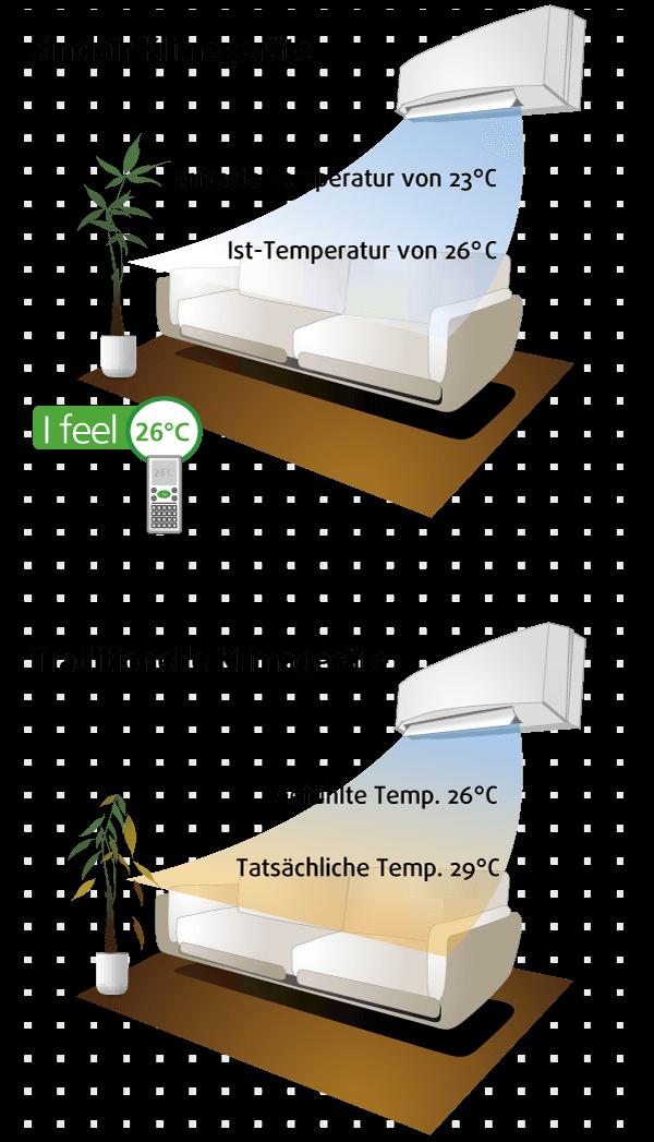 so funktioniert die «I Feel»-Funktion für Klimaanlagen