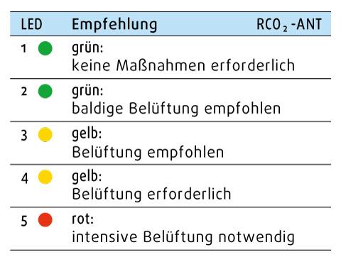 CO2 Ampel LED optische Anzeige