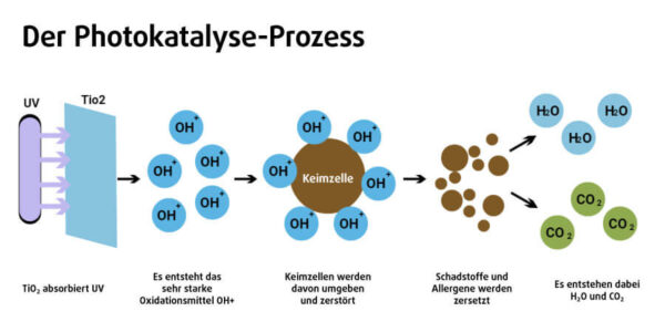 Photokatalyse zur UV-Luftsterilisation