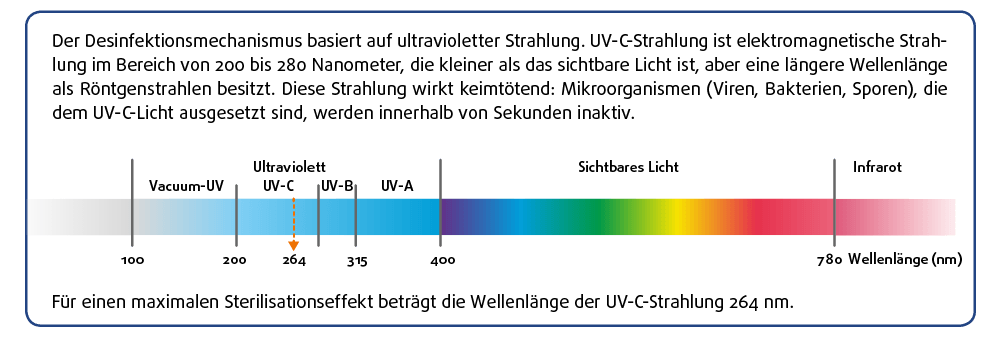 Der Desinfektionsmechanismus von UV-C-Strahlen bei Luftsterilisationsgerät FiltAir
