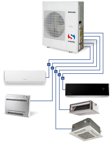 Klimaanlagen, Multi-Split